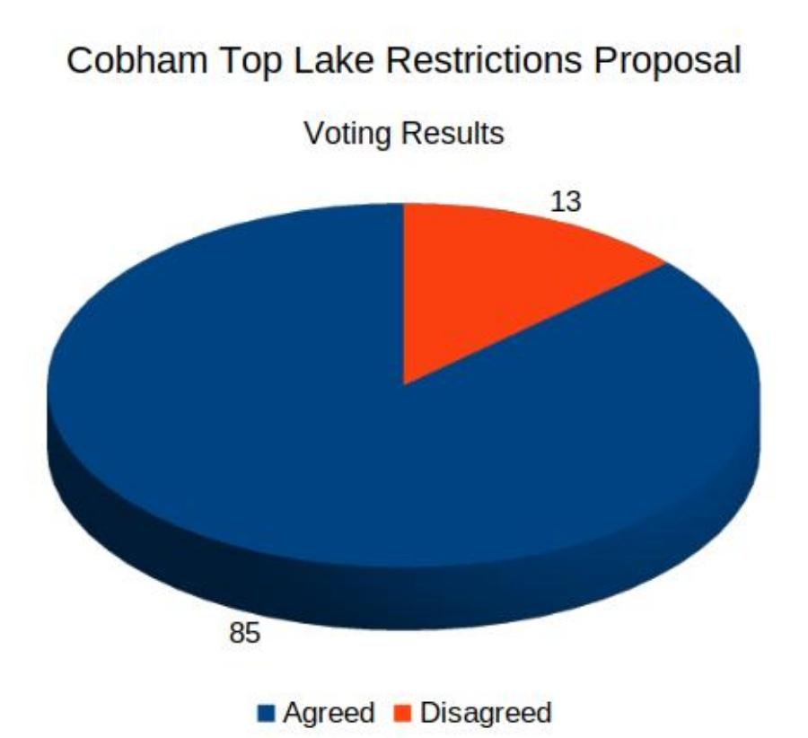 Cobham_Restrictions_Vote_Results