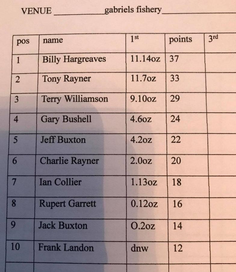 Match Results 2017 ~ Gabriels Farm, 25 June 2017