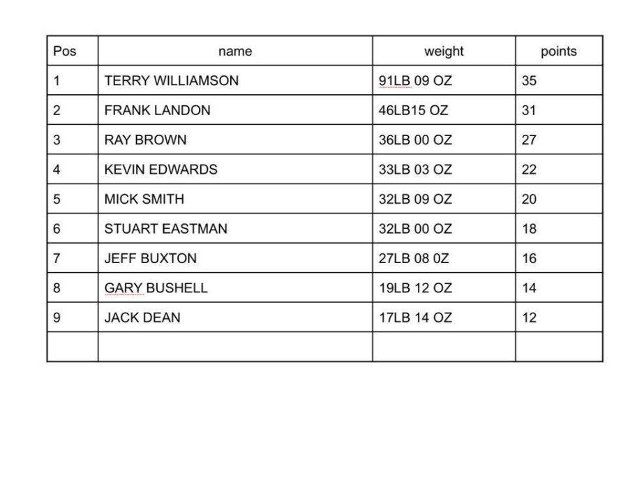 Match Results 2018 ~ Lucks Lane, 27 May 2018