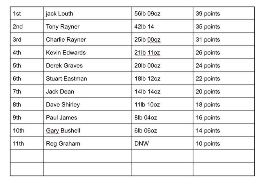 Match Results 2018 ~ Stones Fishery, 13 May 2018